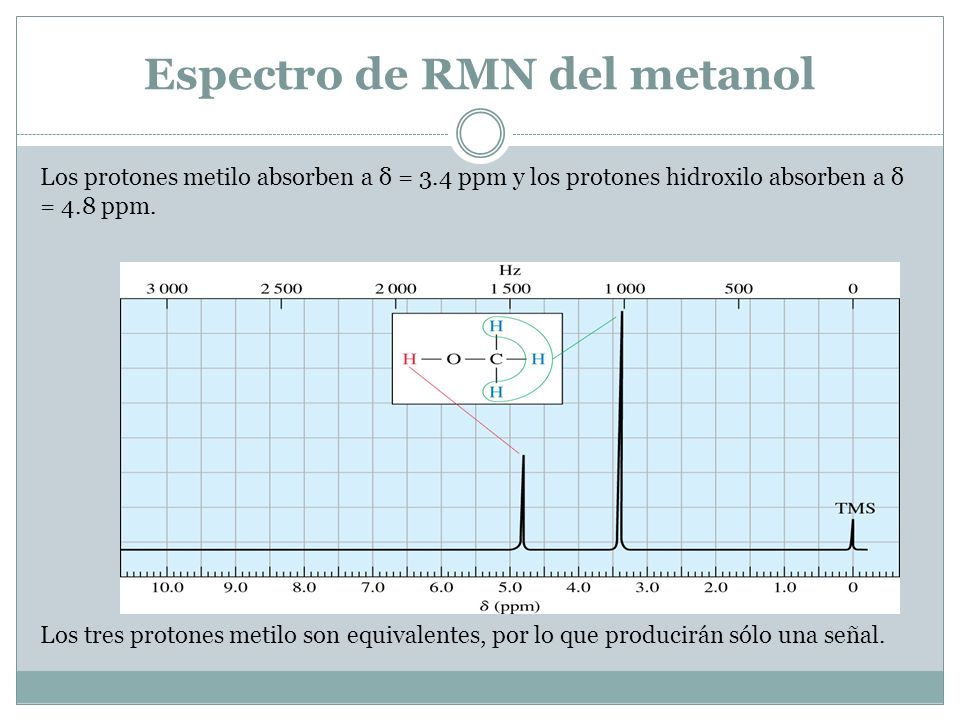 Espectro de RMN del metanol