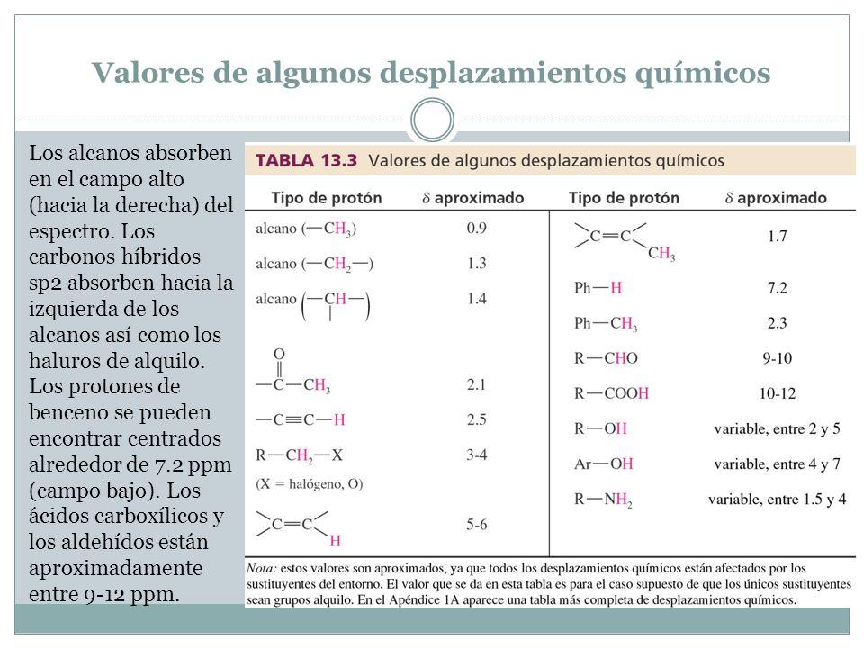 Valores de algunos desplazamientos químicos