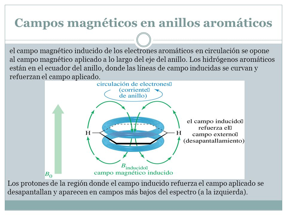 Campos magnéticos en anillos aromáticos
