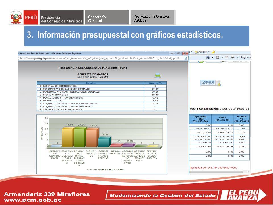 3. Información presupuestal con gráficos estadísticos.