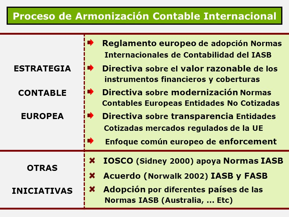 Proceso de Armonización Contable Internacional