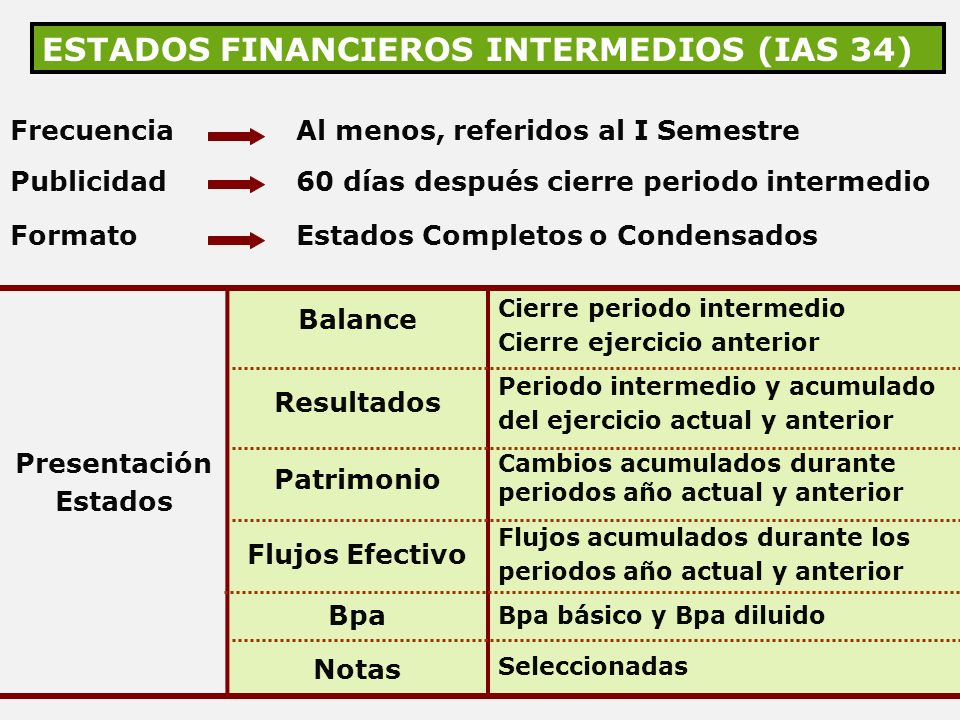 ESTADOS FINANCIEROS INTERMEDIOS (IAS 34)