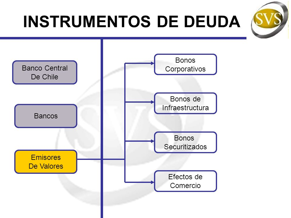 INSTRUMENTOS DE DEUDA Bonos Corporativos Banco Central De Chile