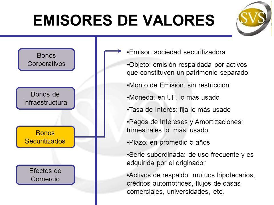 EMISORES DE VALORES Emisor: sociedad securitizadora Bonos