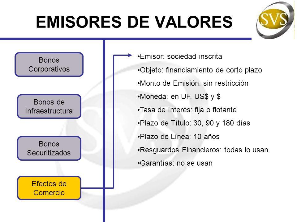 EMISORES DE VALORES Emisor: sociedad inscrita Bonos