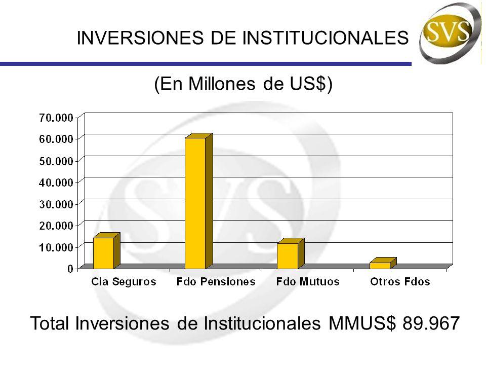 INVERSIONES DE INSTITUCIONALES (En Millones de US$)