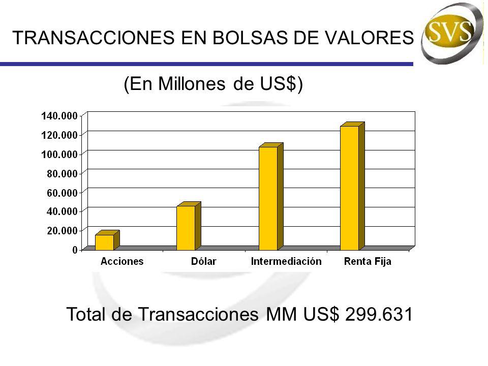 TRANSACCIONES EN BOLSAS DE VALORES (En Millones de US$)