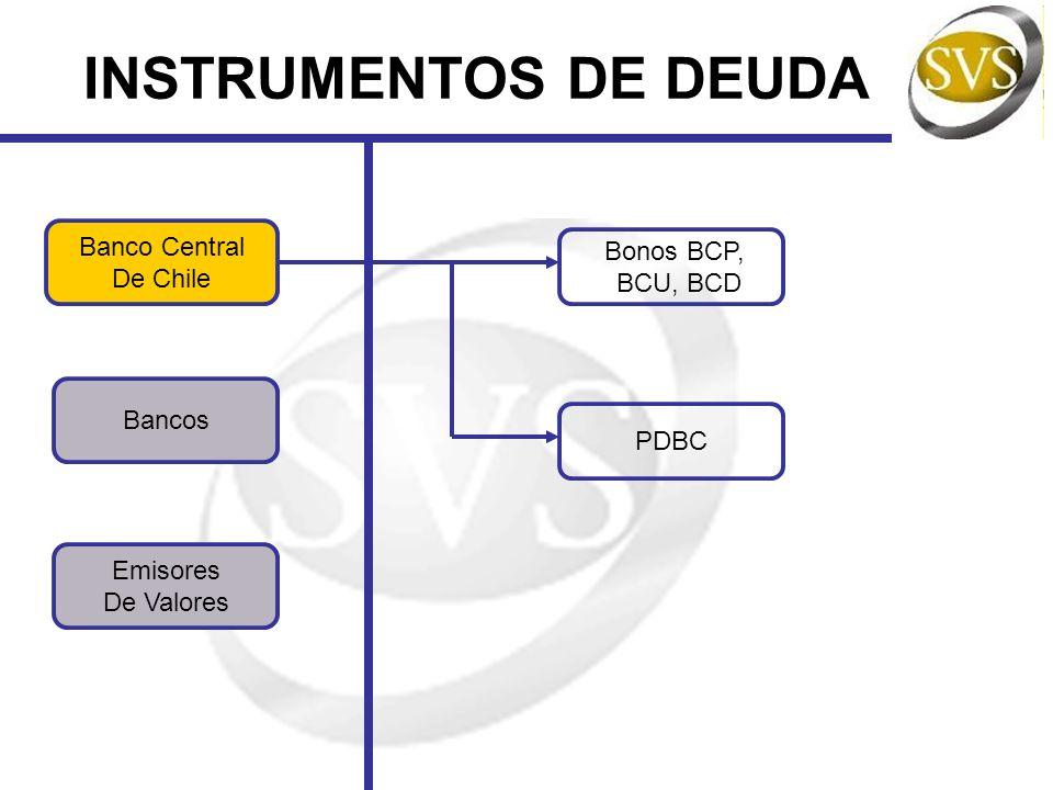INSTRUMENTOS DE DEUDA Banco Central Bonos BCP, De Chile BCU, BCD