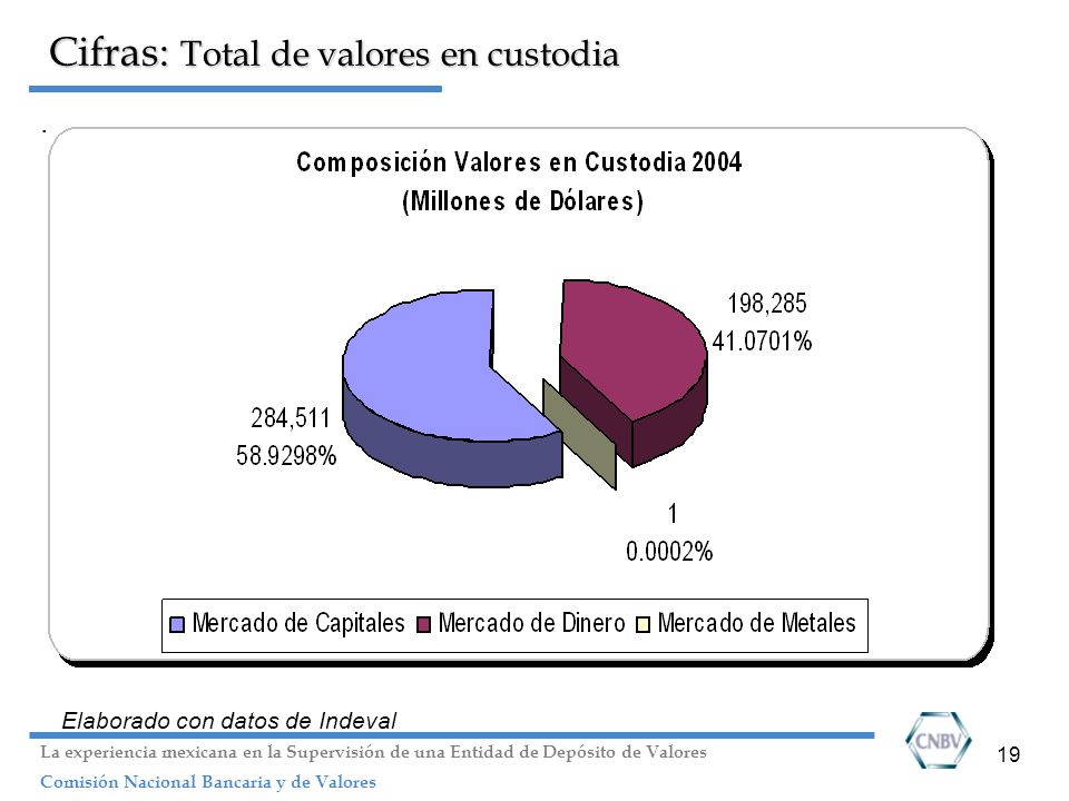 Cifras: Total de valores en custodia