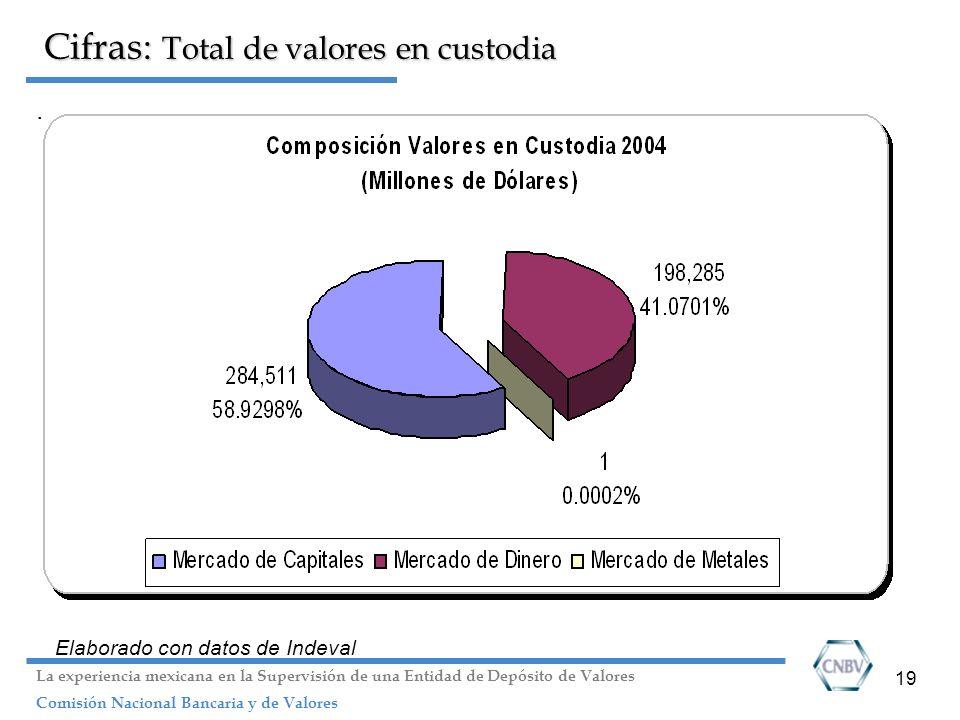 Cifras: Total de valores en custodia