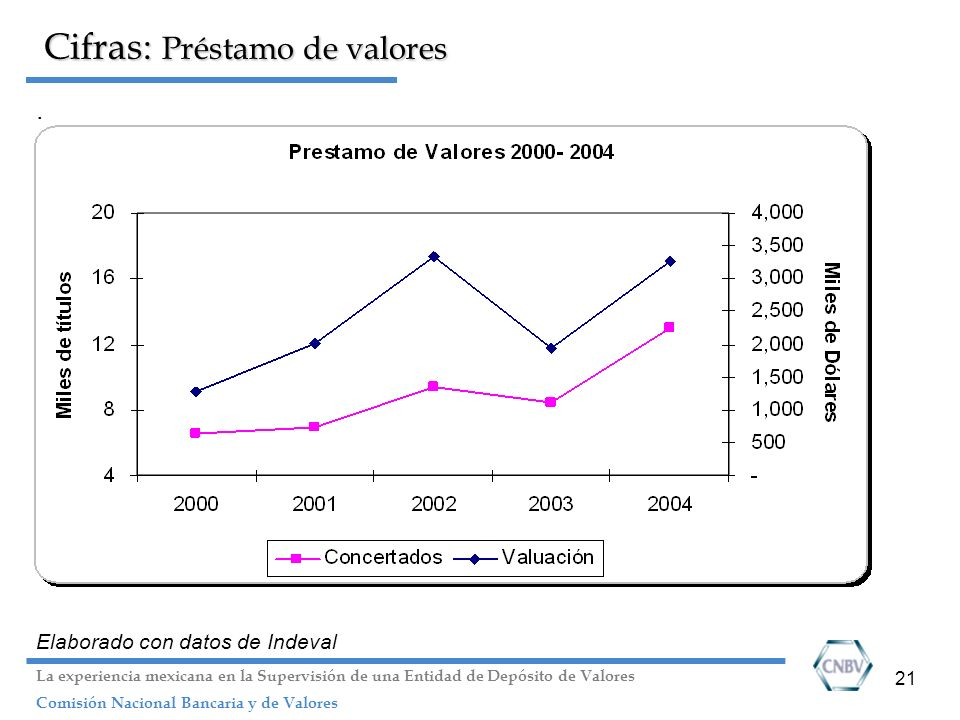 Cifras: Préstamo de valores