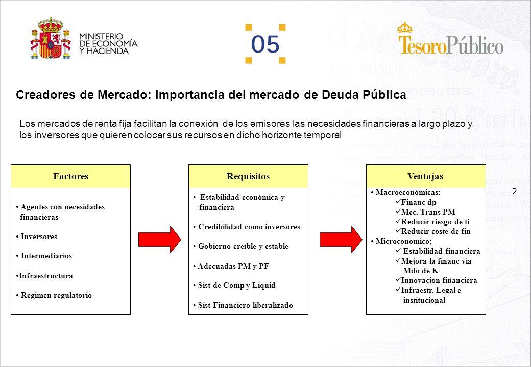 Creadores de Mercado: Importancia del mercado de Deuda Pública