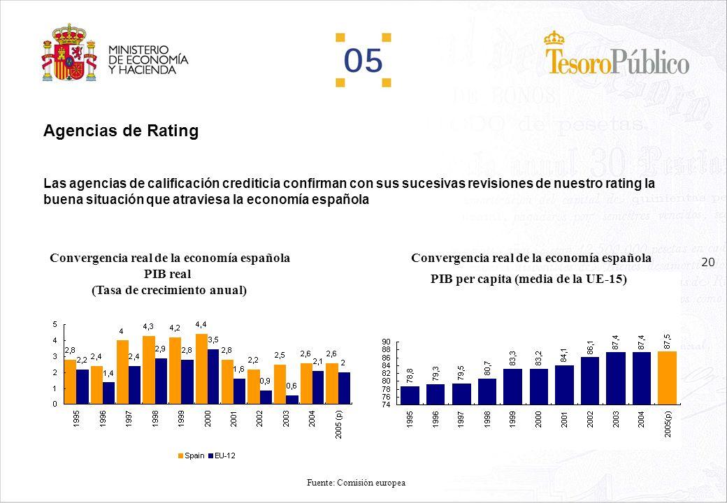 Agencias de Rating