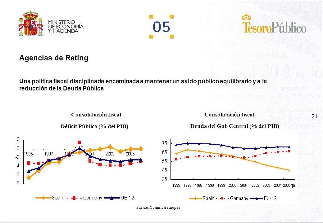 Agencias de Rating Una política fiscal disciplinada encaminada a mantener un saldo público equilibrado y a la reducción de la Deuda Pública.