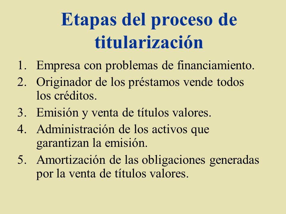 Etapas del proceso de titularización