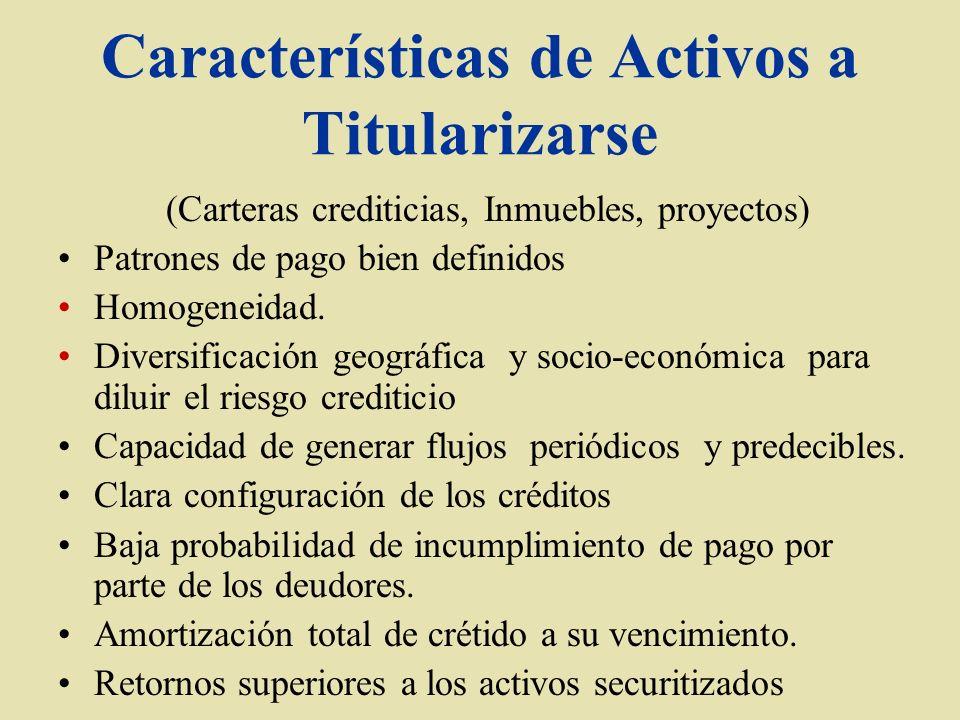Características de Activos a Titularizarse