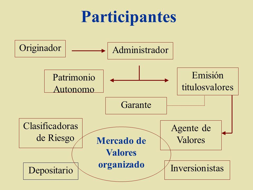 Mercado de Valores organizado