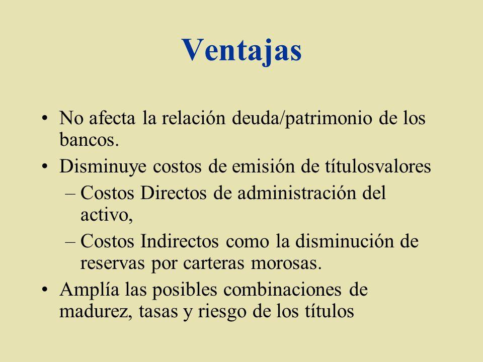 Ventajas No afecta la relación deuda/patrimonio de los bancos.