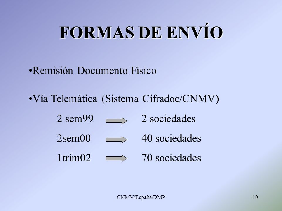 FORMAS DE ENVÍO Remisión Documento Físico