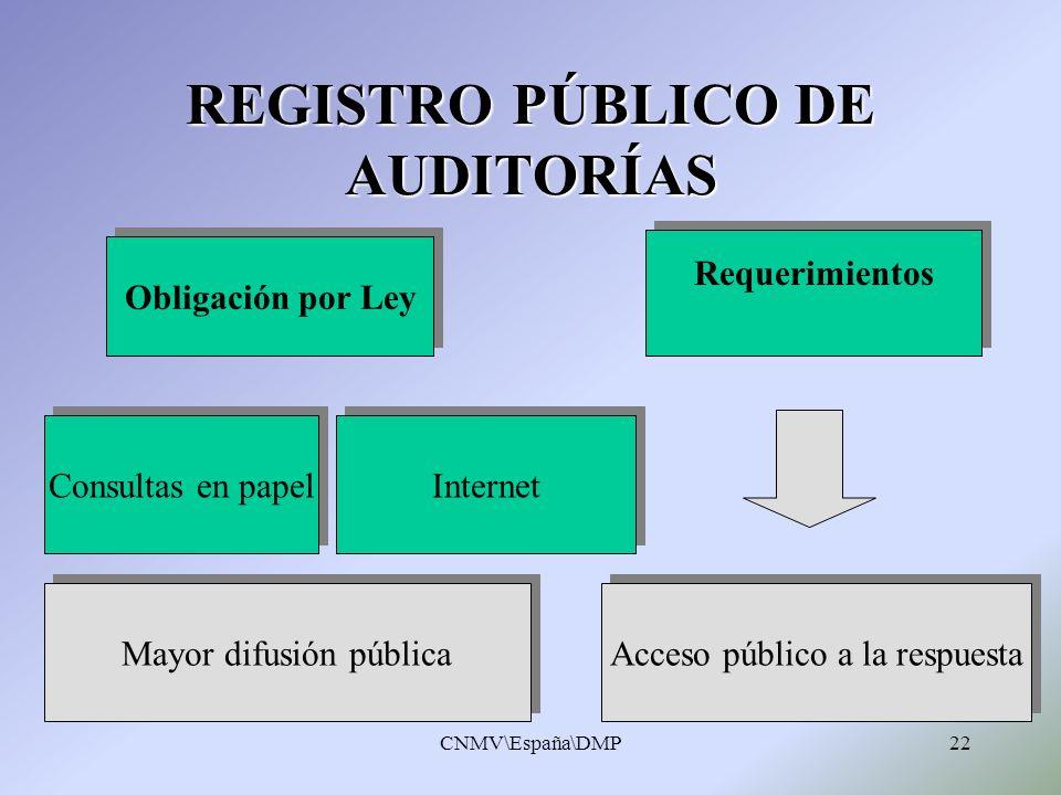 REGISTRO PÚBLICO DE AUDITORÍAS