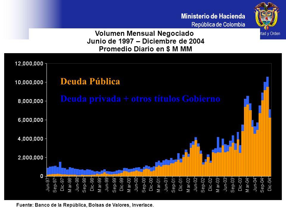 Deuda privada + otros títulos Gobierno