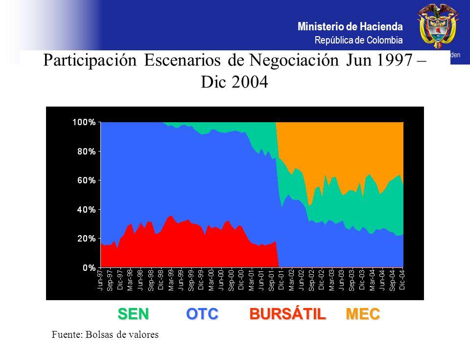 Participación Escenarios de Negociación Jun 1997 – Dic 2004