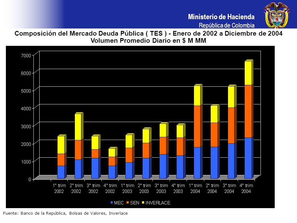 Composición del Mercado Deuda Pública ( TES ) - Enero de 2002 a Diciembre de 2004 Volumen Promedio Diario en $ M MM