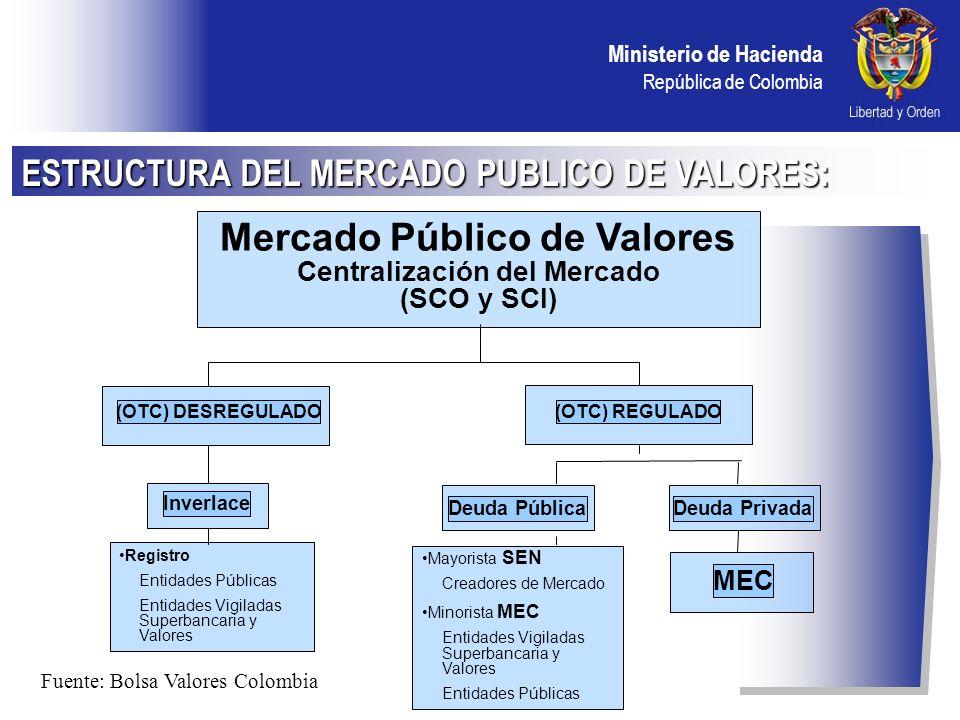 Mercado Público de Valores Centralización del Mercado