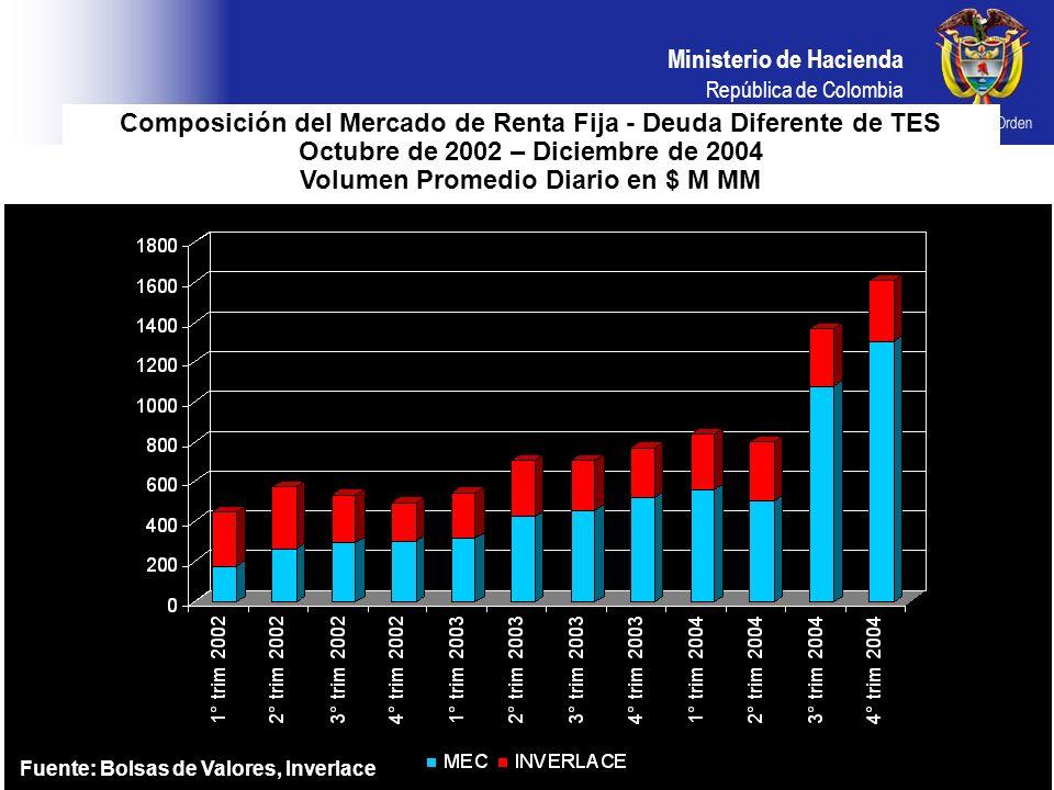 Composición del Mercado de Renta Fija - Deuda Diferente de TES Octubre de 2002 – Diciembre de 2004 Volumen Promedio Diario en $ M MM
