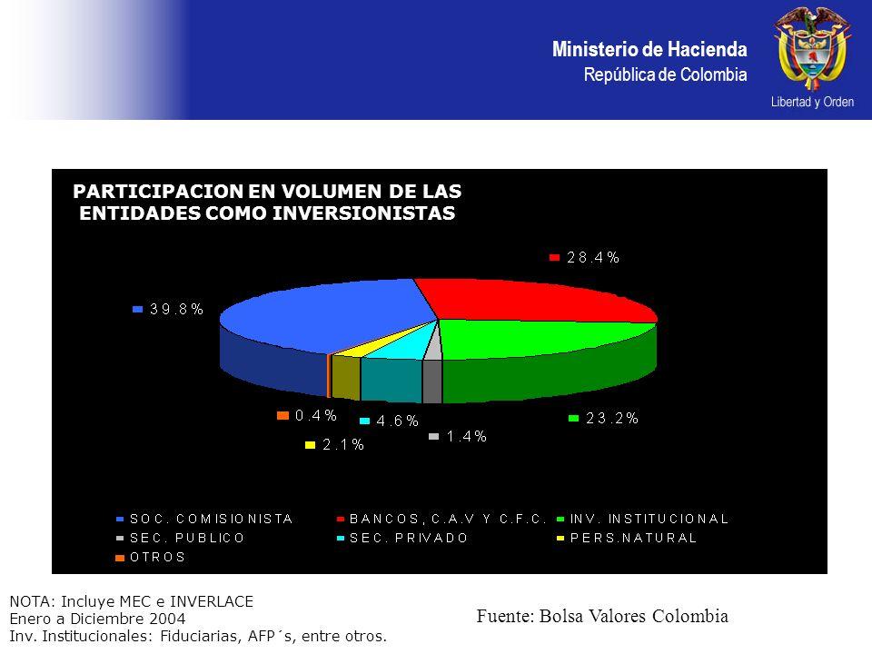 PARTICIPACION EN VOLUMEN DE LAS ENTIDADES COMO INVERSIONISTAS