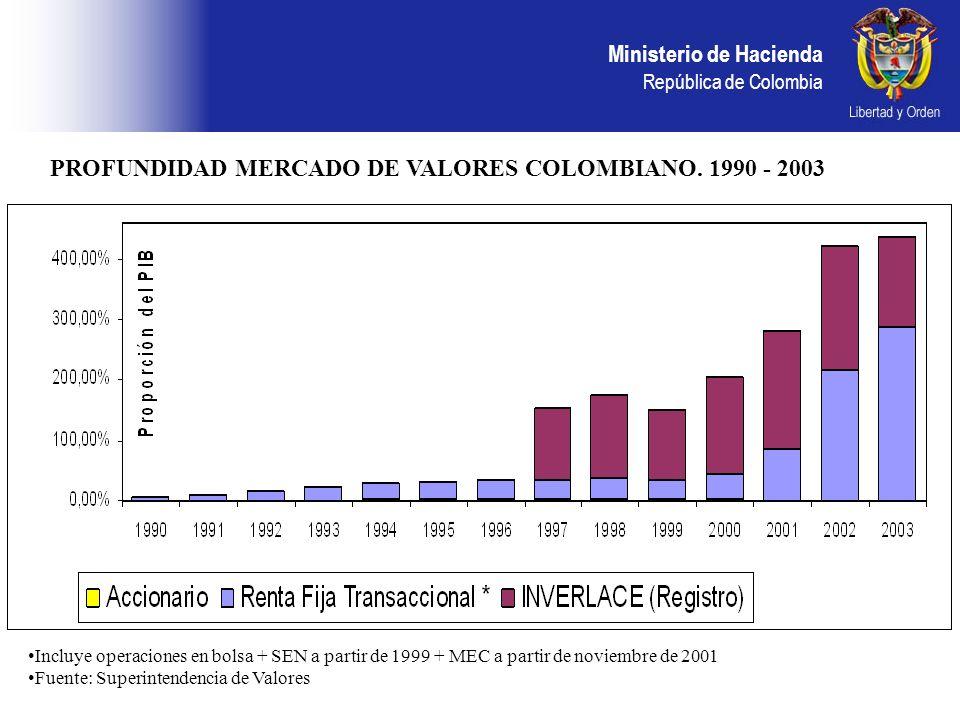 PROFUNDIDAD MERCADO DE VALORES COLOMBIANO. 1990 - 2003