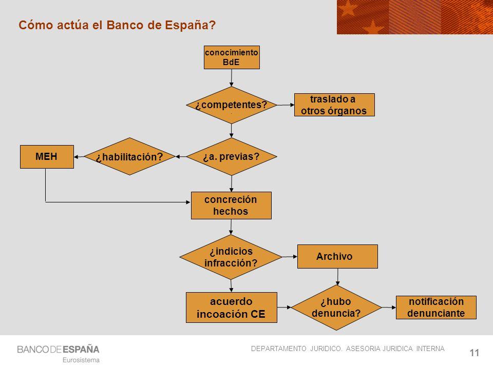 Cómo actúa el Banco de España