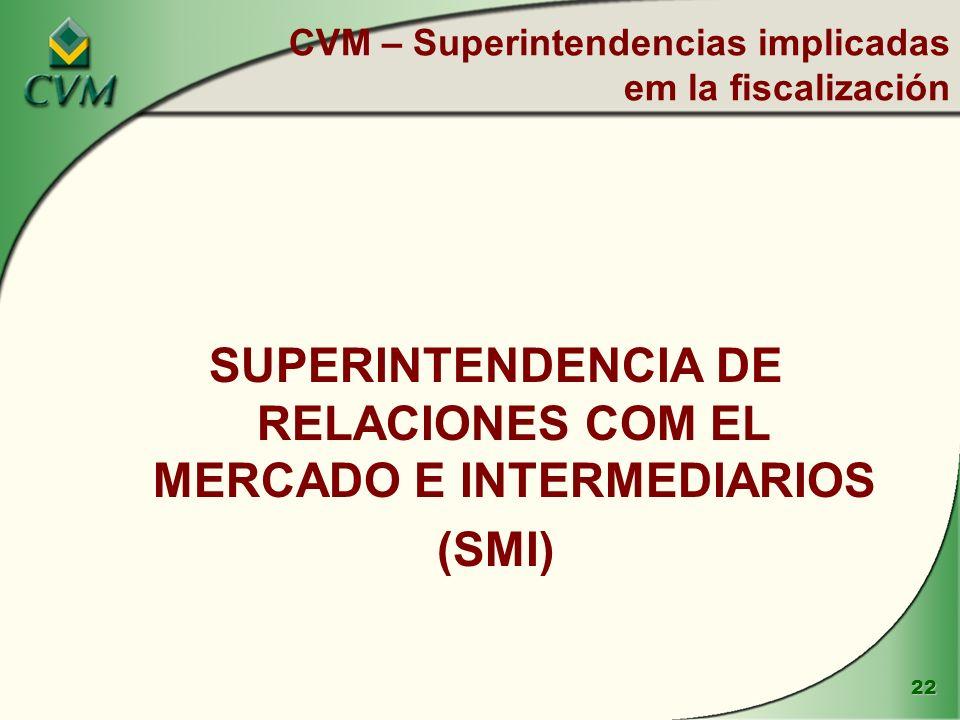 CVM – Superintendencias implicadas em la fiscalización