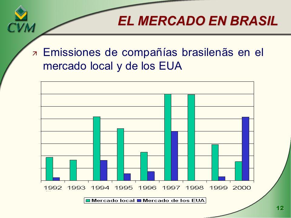 EL MERCADO EN BRASIL Emissiones de compañías brasilenãs en el mercado local y de los EUA