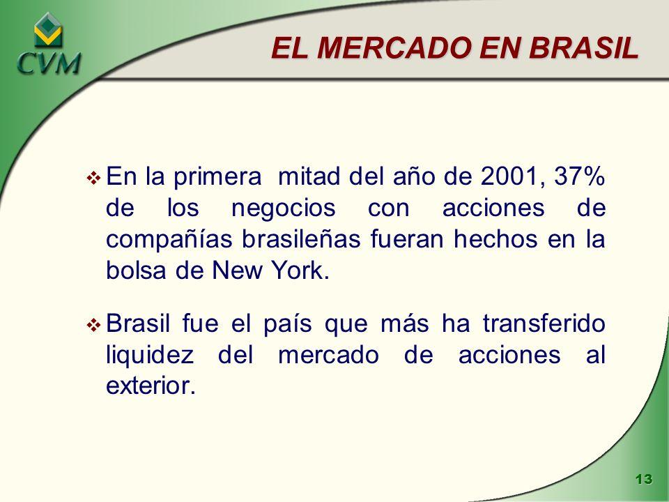 EL MERCADO EN BRASIL