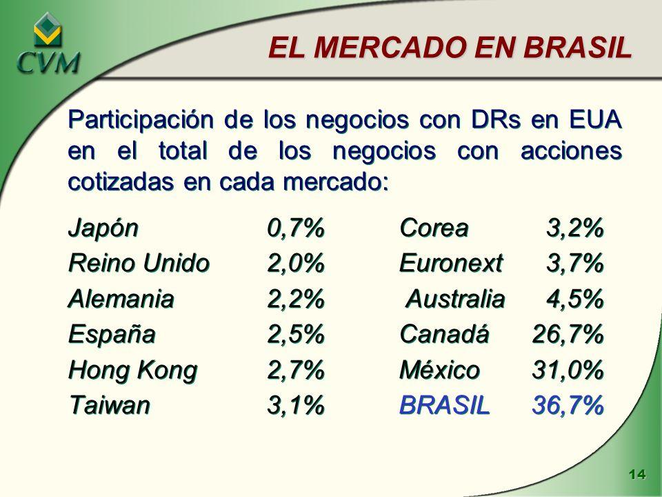 EL MERCADO EN BRASIL Participación de los negocios con DRs en EUA en el total de los negocios con acciones cotizadas en cada mercado: