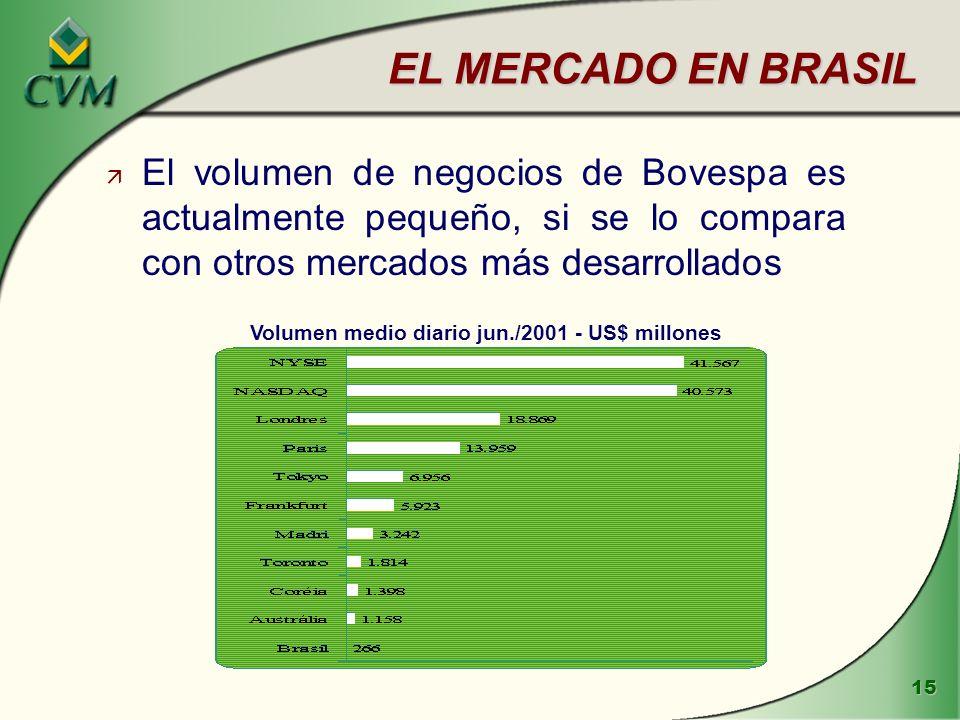 EL MERCADO EN BRASIL El volumen de negocios de Bovespa es actualmente pequeño, si se lo compara con otros mercados más desarrollados.