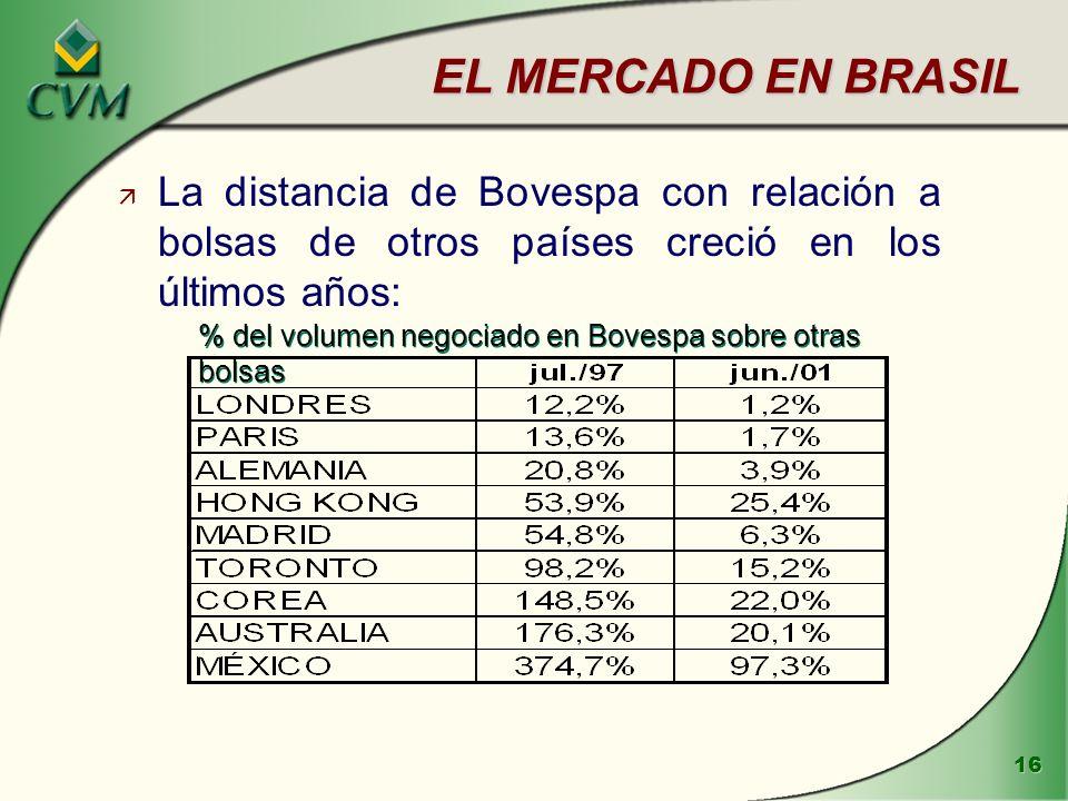 EL MERCADO EN BRASIL La distancia de Bovespa con relación a bolsas de otros países creció en los últimos años: