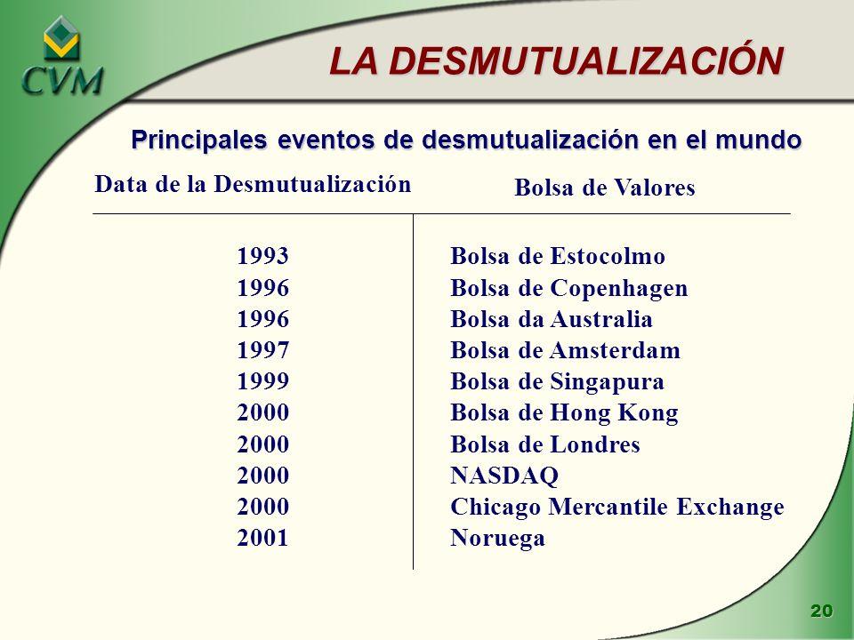 Principales eventos de desmutualización en el mundo