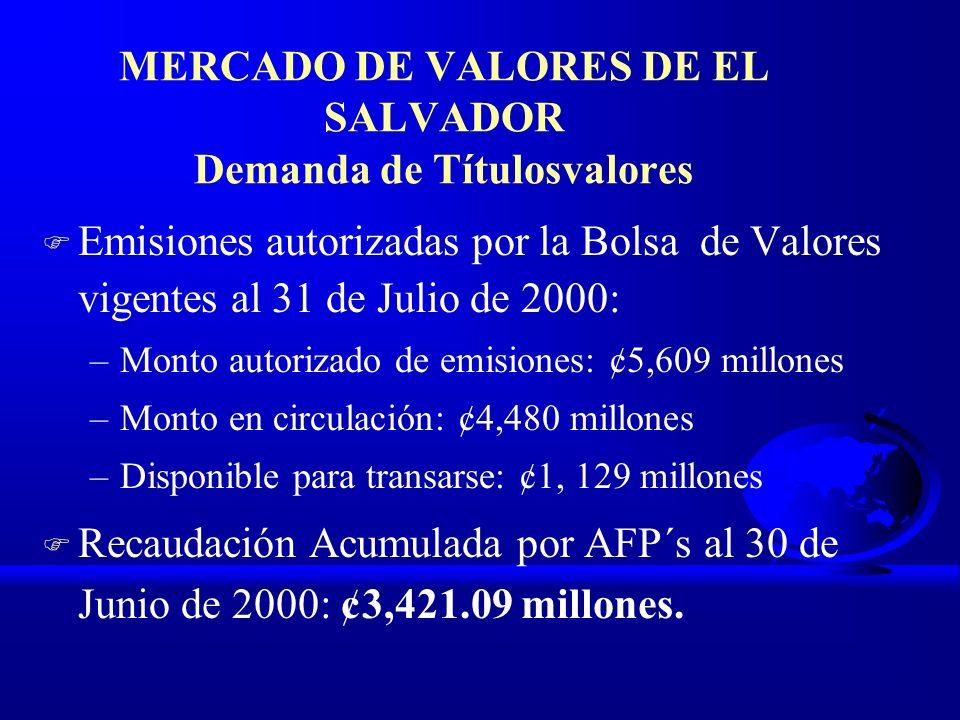 MERCADO DE VALORES DE EL SALVADOR Demanda de Títulosvalores