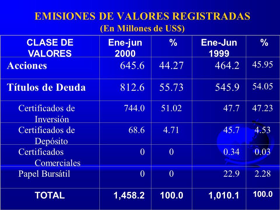 EMISIONES DE VALORES REGISTRADAS (En Millones de US$)