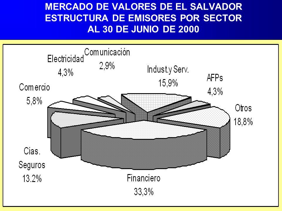 MERCADO DE VALORES DE EL SALVADOR ESTRUCTURA DE EMISORES POR SECTOR AL 30 DE JUNIO DE 2000