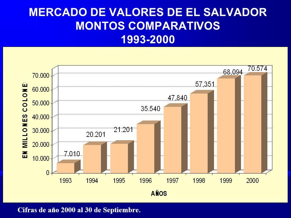 MERCADO DE VALORES DE EL SALVADOR MONTOS COMPARATIVOS 1993-2000