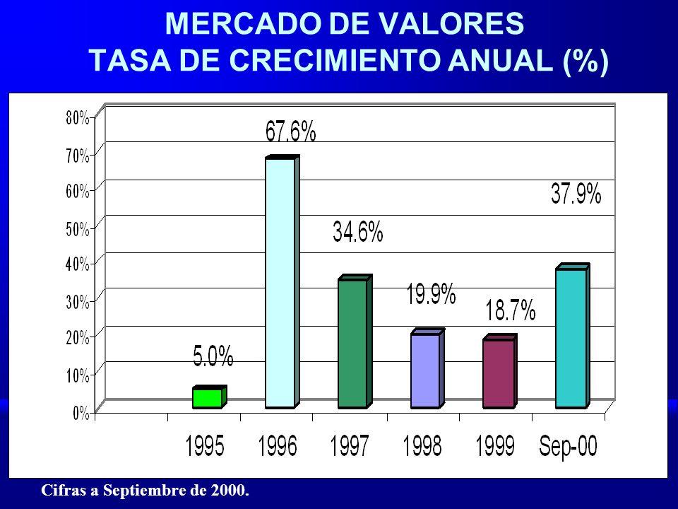 MERCADO DE VALORES TASA DE CRECIMIENTO ANUAL (%)