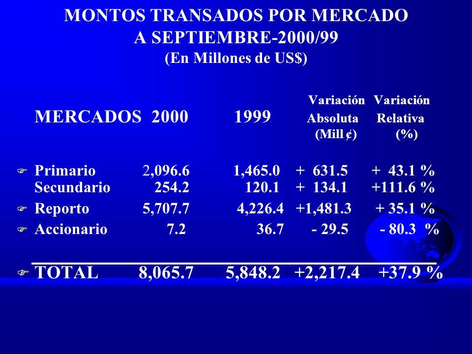 MONTOS TRANSADOS POR MERCADO A SEPTIEMBRE-2000/99 (En Millones de US$)