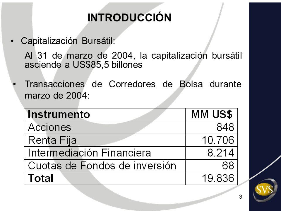 INTRODUCCIÓN Capitalización Bursátil: