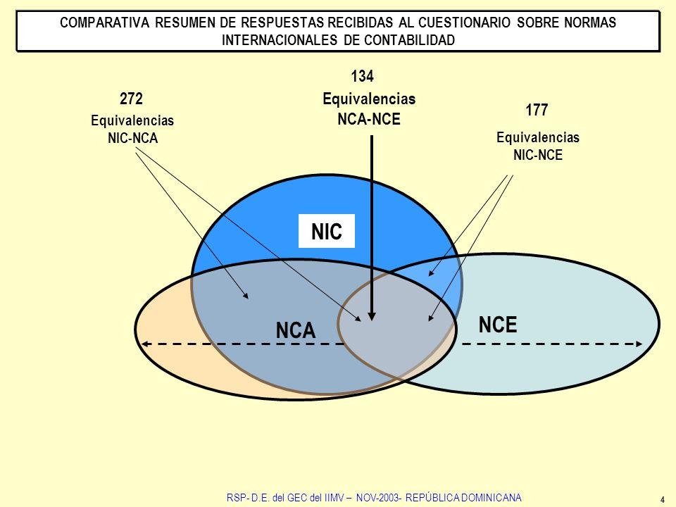Equivalencias NCA-NCE Equivalencias NIC-NCA Equivalencias NIC-NCE