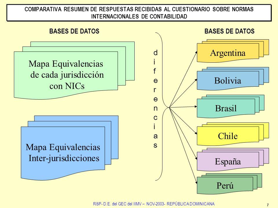 Mapa Equivalencias de cada jurisdicción con NICs