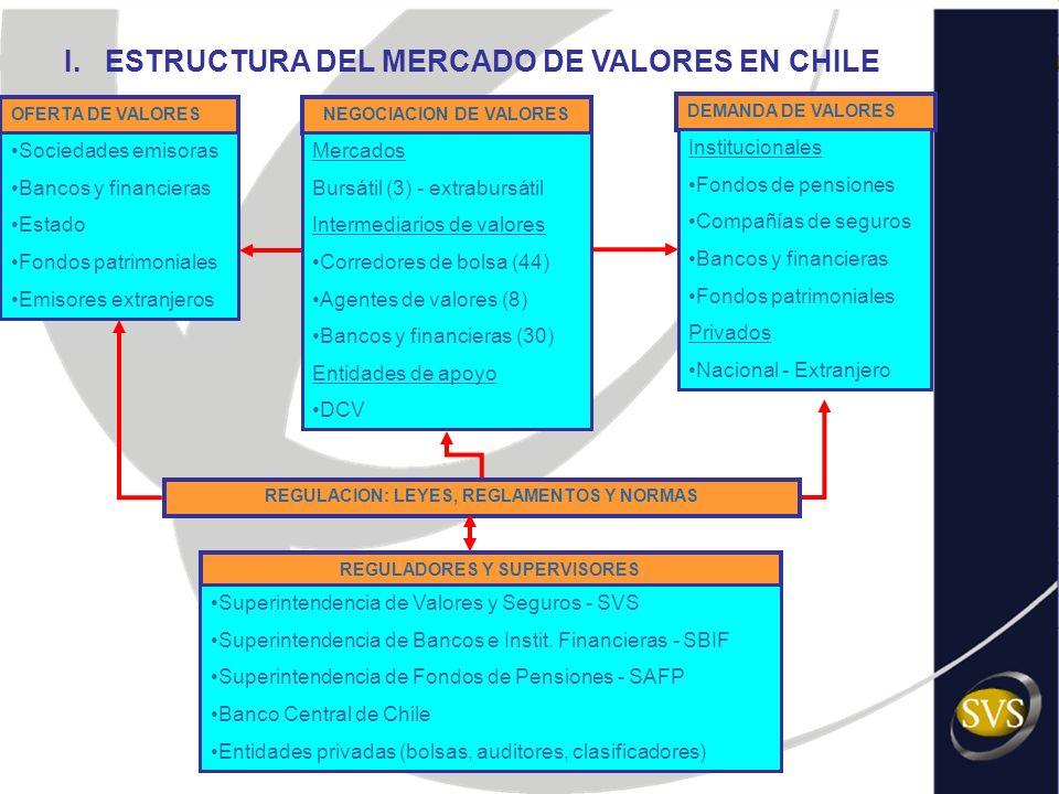 I. ESTRUCTURA DEL MERCADO DE VALORES EN CHILE