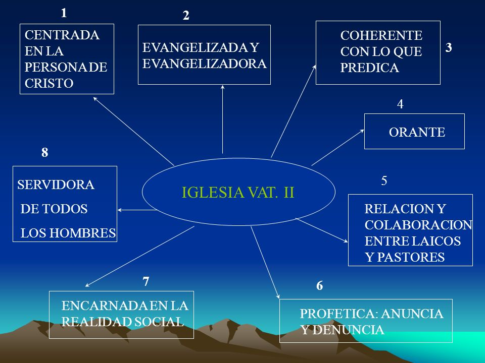IGLESIA VAT. II 1 2 CENTRADA EN LA PERSONA DE CRISTO